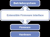 Windows 8 Bios - Quelle: http://de.wikipedia.org/w/index.php?title=Datei:Efi-simple_de.svg&filetimestamp=20080225135825
